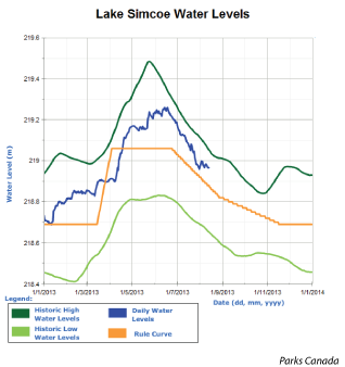 A graph showing Lake Simcoe Water Levels. Click this image link to learn more from Parks Canada.