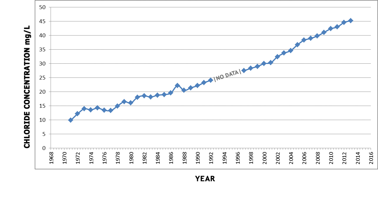 A graph showing the steadily increasing trend of chloride concentrations in Lake Simcoe.