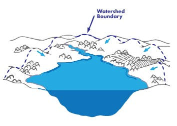 An illustration showing a watershed boundary.