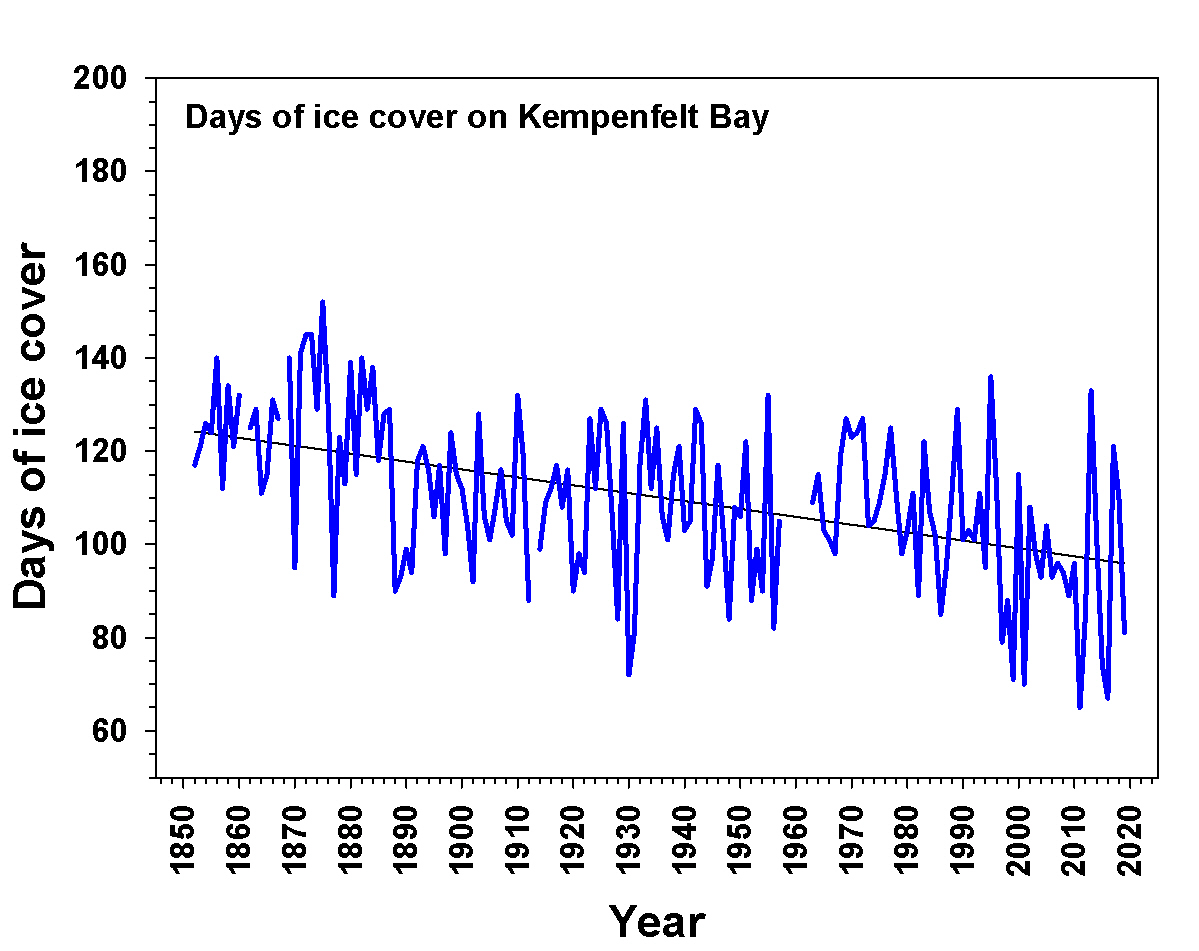 A graph showing the decreasing days of ice cover on Kempenfelt Bay.